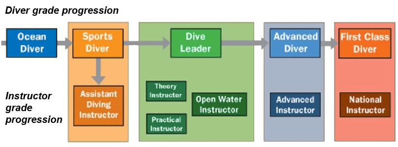 bsac-diver-grades